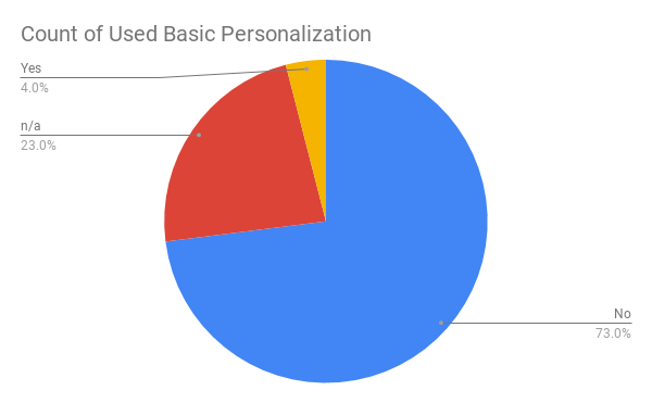 Count of Used Basic Personalization