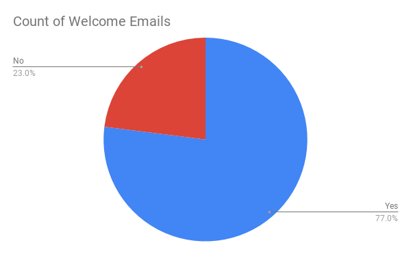 Count of Welcome Emails