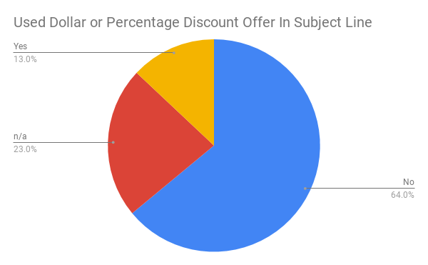 Used Dollar or Percentage Discount Offer In Subject Line