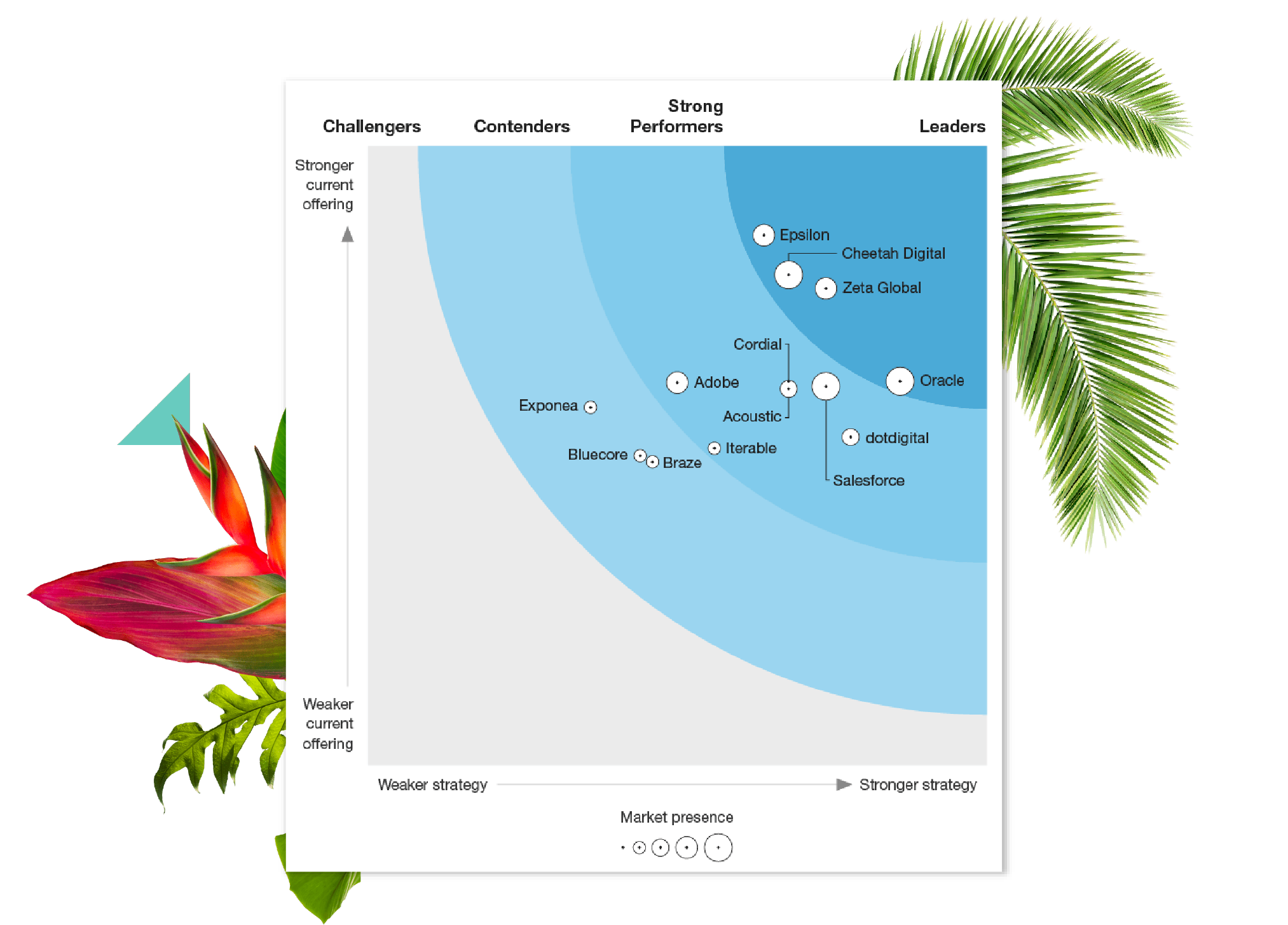 Forrester Wave Email Marketing Service Providers 2020