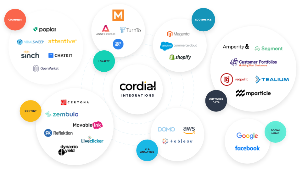 Cordial Partner Integrations